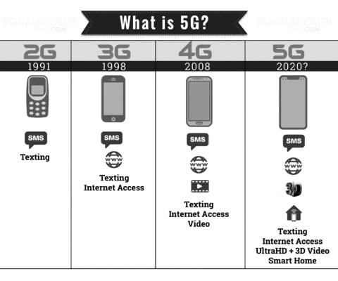 Next Generation of 5g Cell-phone Service Soon Coming to Connecticut